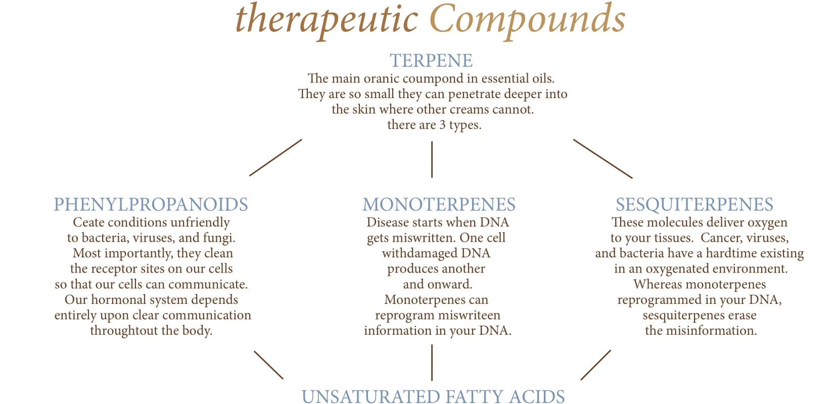 Aromatherapy – Siendo